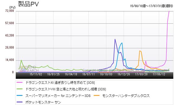 図2:ニンテンドー3DS版「ドラクエ11」の主要な人気ゲームタイトルのアクセス数比較(過去2年)