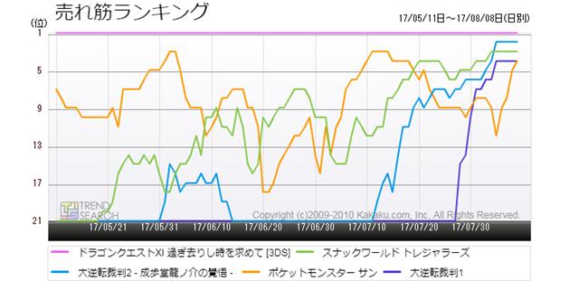 図4:ニンテンドー3DS向け主要5タイトルの売れ筋ランキング推移(過去3か月)