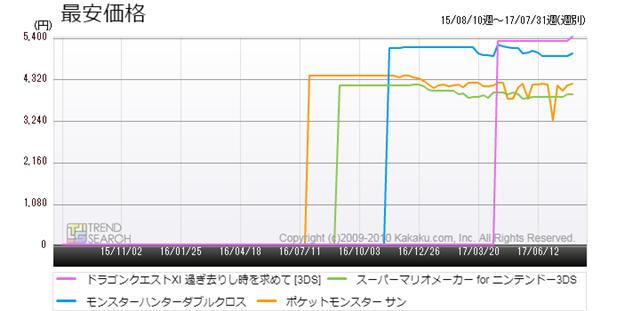 図9:ニンテンドー3DS版「ドラクエ11」と主要人気タイトルの最安価格推移(過去3か月)