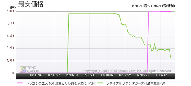 図8:PS4版「ドラクエ11」と「ファイナルファンタジーXV」の最安価格推移(過去2年)