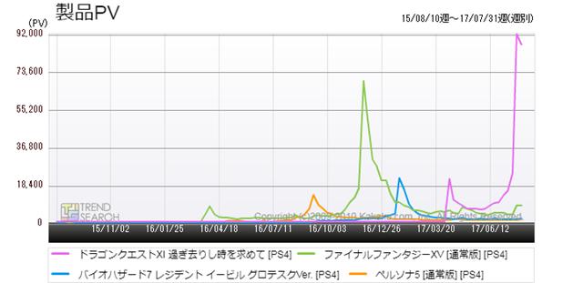 図1:PS4版「ドラクエ11」の主要な人気ゲームタイトルのアクセス数比較(過去2年)
