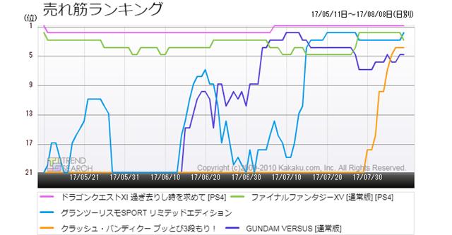 図3:PS4向け主要5タイトルの売れ筋ランキング推移(過去3か月)