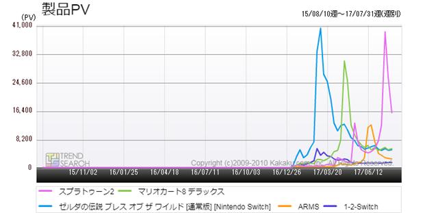 図5:Nintendo Switch向け主要タイトルのアクセス推移(過去2年)