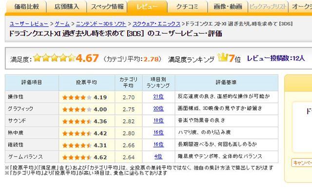 図7:ニンテンドー3DS版「ドラクエ11」のユーザー評価(2017年8月9日時点)