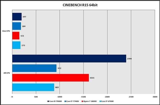 グラフ1:CINEBENCH R15