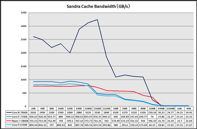 グラフ2:Sandra Platinum (2017) Cache Bandwidth