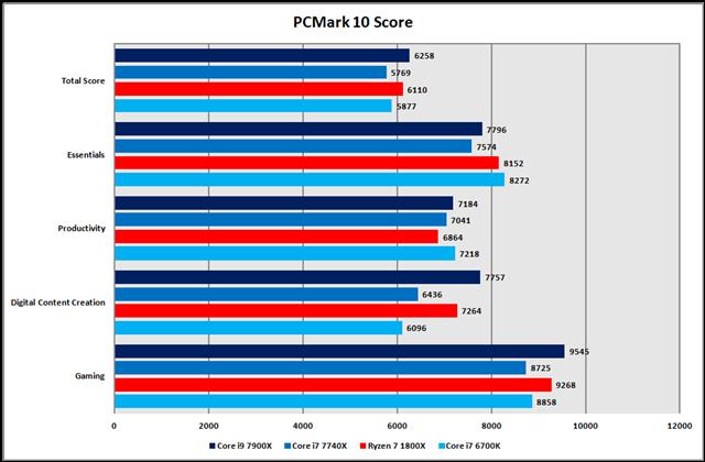 グラフ4:PCMark10 Score