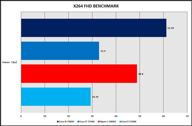グラフ5:x264 FHD Benchmark