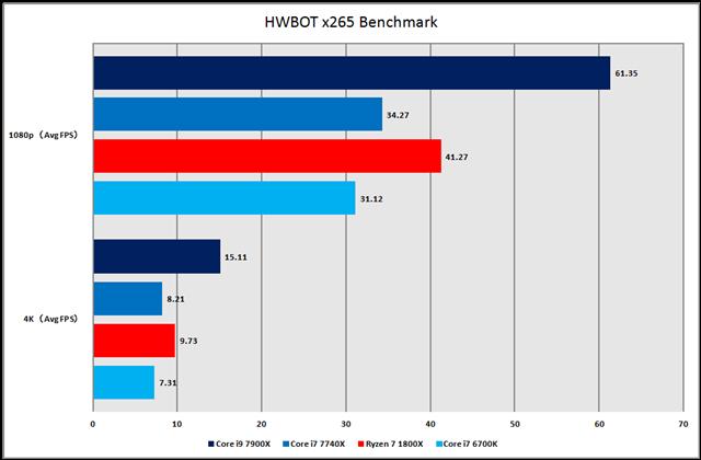 グラフ6:HWBOT x265 Benchmark
