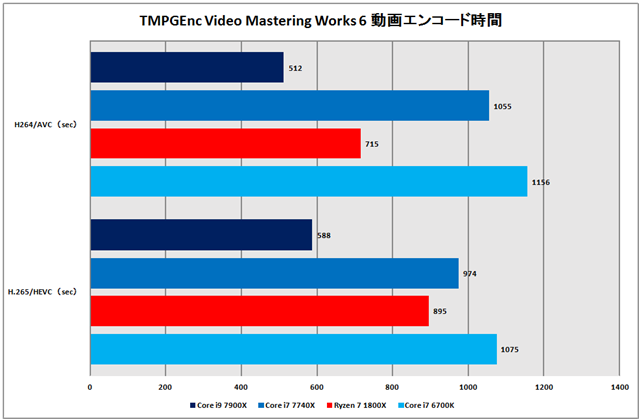 グラフ7:TMPGEnc Video Mastering Works 6動画エンコード時間