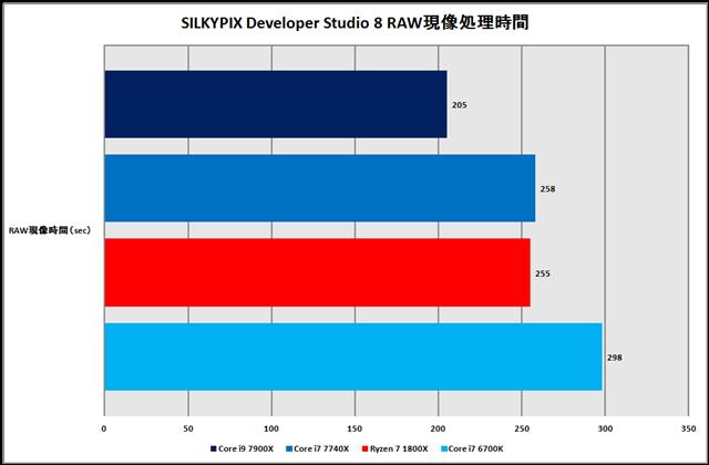 グラフ8:SILKYPIX Developer Studio 8 RAW現像処理時間