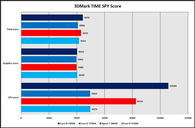 グラフ9:3DMark Time Spy Score