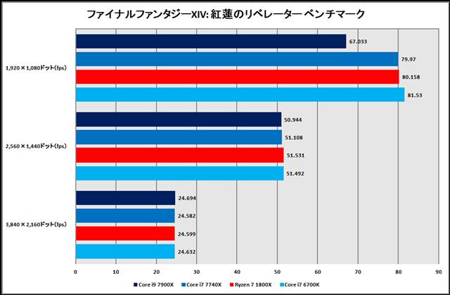 グラフ10:ファイナルファンタジーXIV: 紅蓮のリベレーター