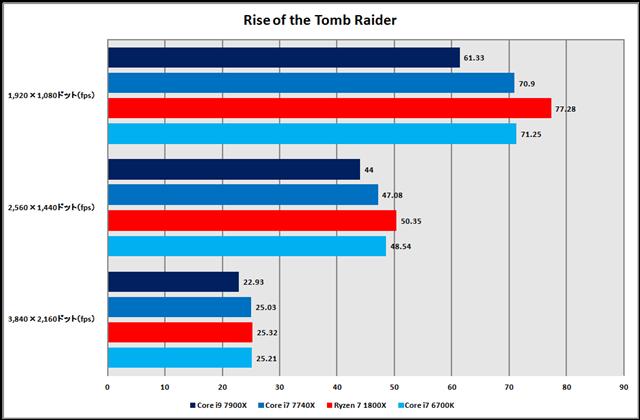 グラフ11:Rise of the Tomb Raider