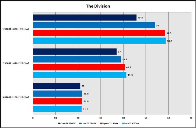 グラフ12:Tom Clancy's The Division