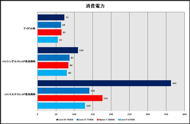 グラフ13:消費電力