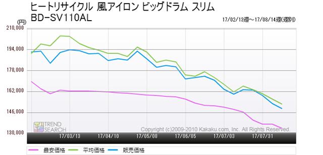 図2:日立「ヒートリサイクル 風アイロン ビッグドラム スリム BD-SV110AL」の価格推移(過去6か月)