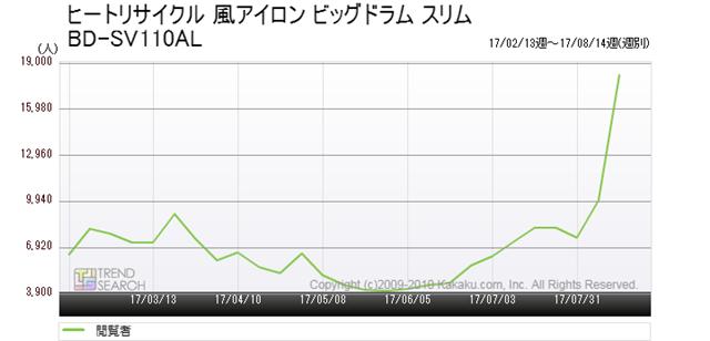 図3:日立「ヒートリサイクル 風アイロン ビッグドラム スリム BD-SV110AL」の閲覧者推移(過去6か月)