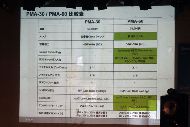 PMA-60とPMA-30の主な仕様。緑になっているのが両機種の差分だ