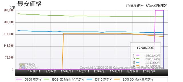 図5:主要フルサイズ・デジタル一眼レフカメラ製品の価格推移(過去3か月)