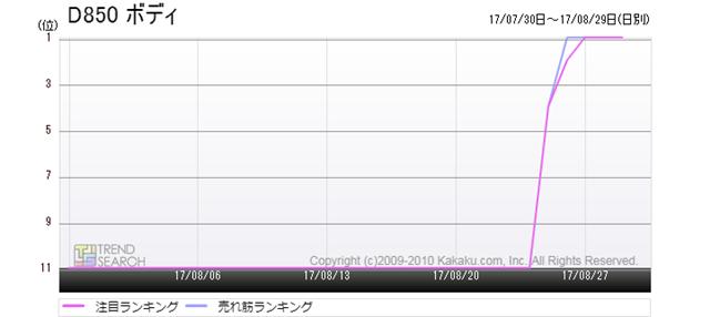 図3:ニコン「D850」の売れ筋/注目ランキング推移(過去1か月)