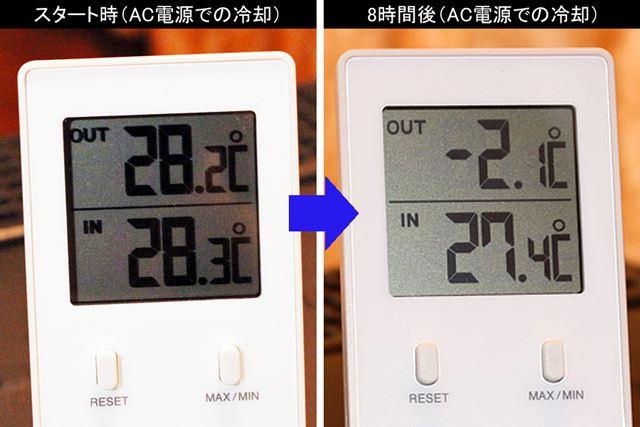 9時間ほど稼動させたところ、スタート時は約28℃だった庫内が−2℃まで下がりました