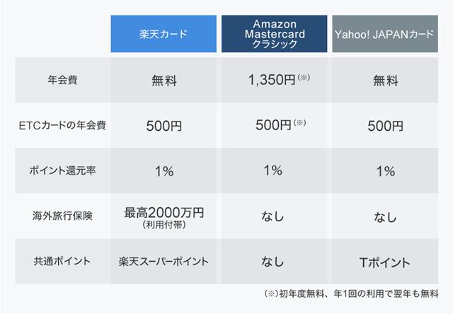 楽天カード、Yahoo! JAPANカード、Amazon Mastercardクラシックの特徴の比較