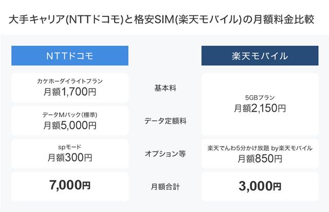 格安SIMは大手キャリアと比べて非常に安く利用できる