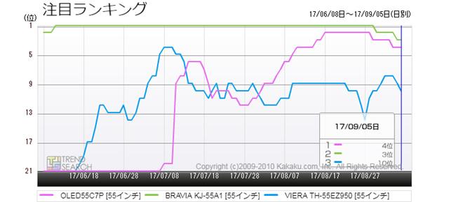 図3:有機ELテレビ・主要3製品の注目ランキング推移(過去3か月)