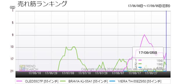 図2:有機ELテレビ・主要3製品の売れ筋ランキング推移(過去3か月)