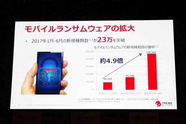 モバイル端末に対するランサムウェアの新規種類数は1年で約4.9倍増加