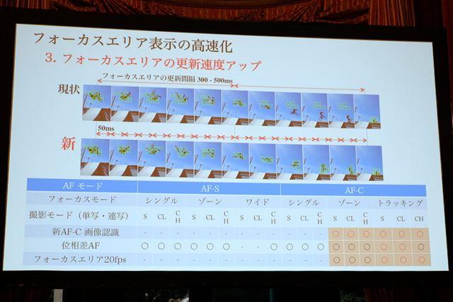 AFは画像認識アルゴリズムの改善で追従性がアップしたほか、フォーカスエリアの表示もより高速になった