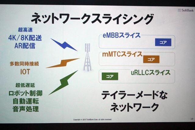 5GではIoTやコネクテッドカーなど、さまざまな用途に合わせてネットワークの特性を最適化できるようになる