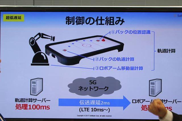 軌道計算サーバーとロボットアーム制御サーバーの間を5Gネットワークで経由させるデモ