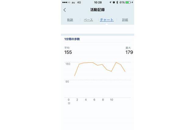 「チャート」の下部には、1分間の歩数もデータ化されている