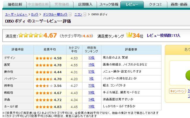図5:ニコン「D850」のユーザー評価(2017年9月13日時点)