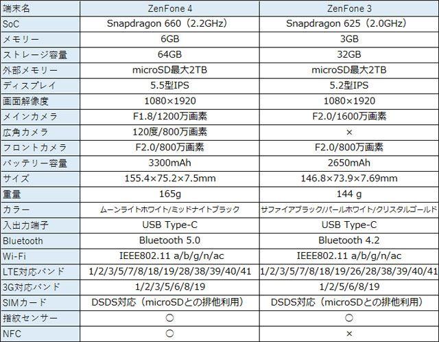 スペックは「ZenFone 3」から大きく進化