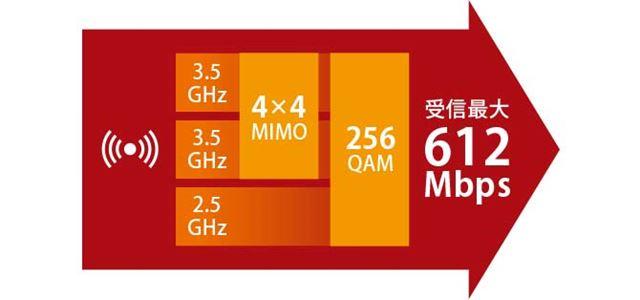 3.5GHz帯×2波と、2.5GHz帯(AXGP)を組み合わせることで下り最大612Mbpsの通信速度を実現する