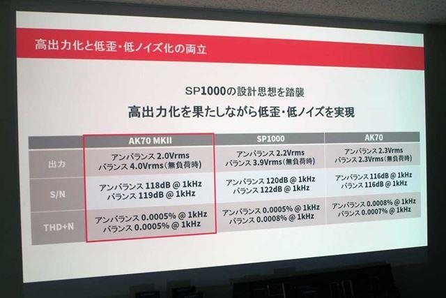 AK70 MKIIとSP1000、AK70の出力レベル、S/N比、THD+Nの仕様