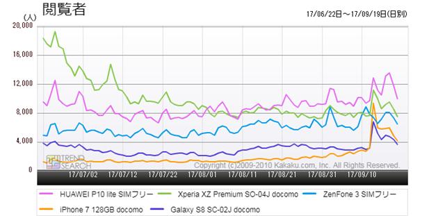 図3:「スマートフォン」カテゴリーにおける人気5製品の閲覧者数推移(過去3か月)