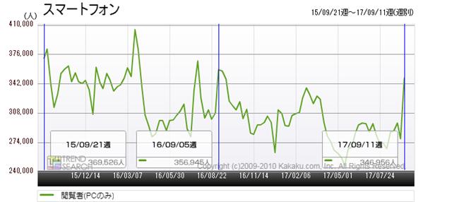 図1:「スマートフォン」カテゴリーの閲覧者数推移(過去2年)