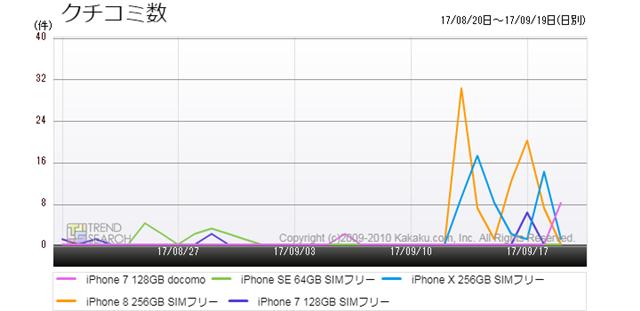 図5:iPhoneシリーズの人気5モデルのクチコミ数推移(過去1か月)