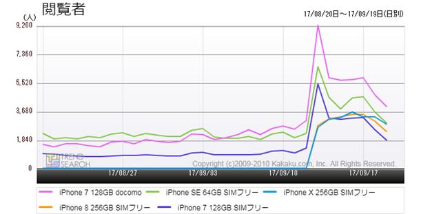 図4:iPhoneシリーズの人気5モデルの閲覧者数推移(過去1か月)