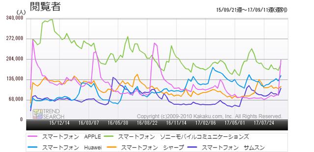 図2:「スマートフォン」カテゴリーにおける主要5メーカーの閲覧者数推移(過去2年)