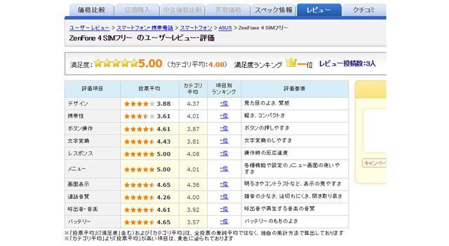 図3:ASUS「ZenFone 4」のユーザー評価(2017年9月27日時点)