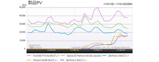 図1:「スマートフォン」カテゴリーにおける主要5製品のアクセス推移(過去1か月)