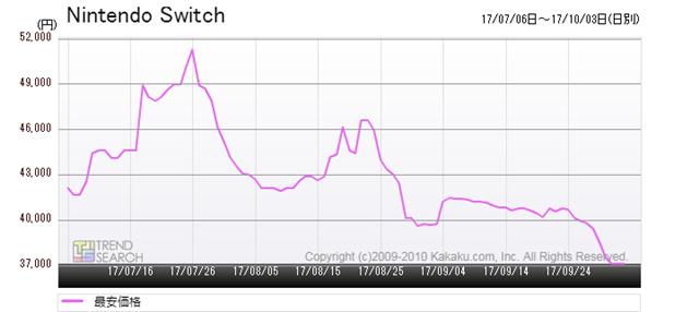 図2:「ニンテンドースイッチ」の最安価格推移(過去3か月)