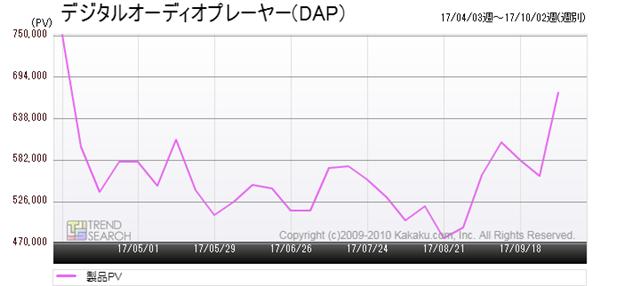 図3:「デジタルオーディオプレーヤー(DAP) 」カテゴリーのアクセス推移(過去6か月)