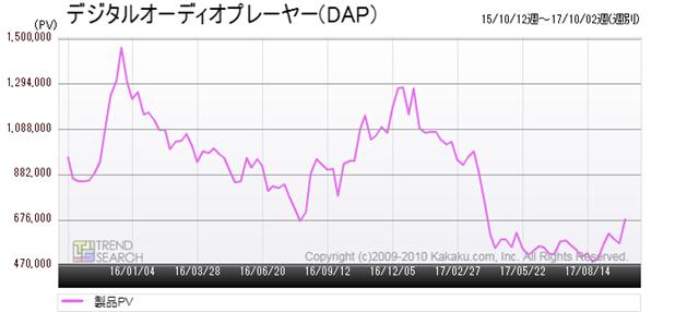 図1:「デジタルオーディオプレーヤー(DAP) 」カテゴリーのアクセス推移(過去2年)