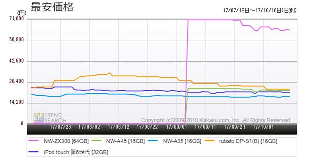 図5:「デジタルオーディオプレーヤー(DAP) 」カテゴリーにおける人気5製品の最安価格推移(過去3か月)